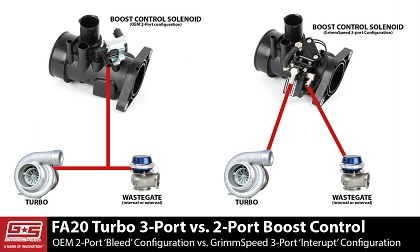 MazdaSpeed6 Grimmspeed Boost Control Solenoid